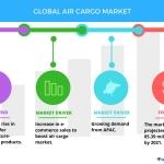 Top 3 Emerging Trends Impacting the Air Cargo Market | Technavio