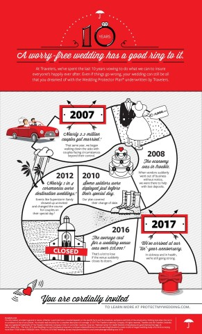 Travelers celebrates 10 years of wedding insurance (Graphic: Business Wire)