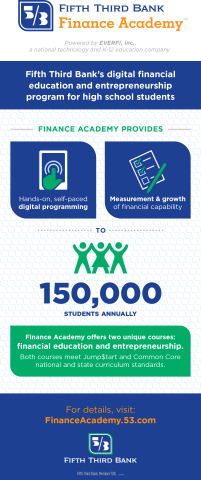 Fifth Third Bank Finance Academy Infographic (Graphic: Business Wire)