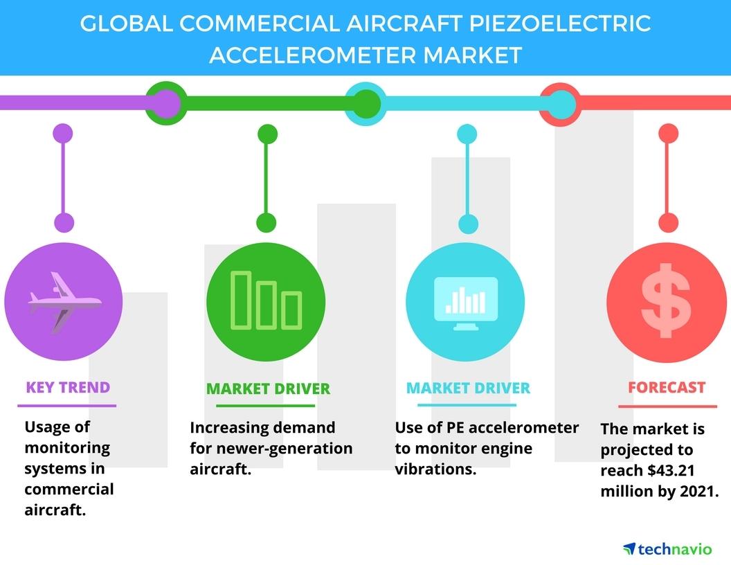 Commercial Aircraft Piezoelectric Accelerometer Market - Top 3