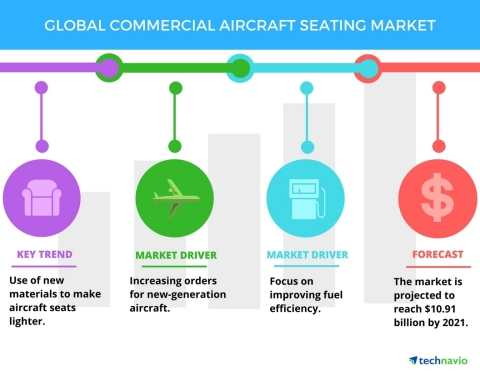 Technavio has published a new report on the global commercial aircraft seating market from 2017-2021. (Graphic: Business Wire)