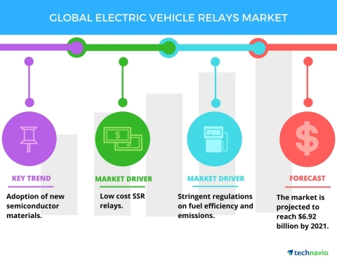 Technavio has published a new report on the global electric vehicle relays market from 2017-2021. (G ...