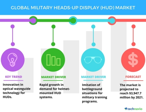 Technavio has published a new report on the global military heads-up display (HUD) market from 2017-2021. (Graphic: Business Wire)