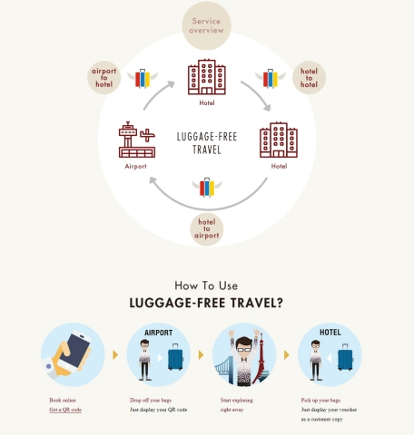LUGGAGE-FREE TRAVEL Service overview (Graphic: Business Wire)