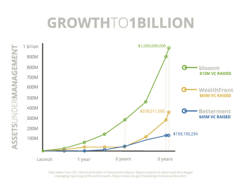 blooom Becomes Fastest Independent Robo-advisor to Pass $1 Billion in Assets Under Management (Graphic: Business Wire)