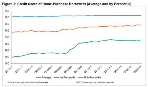 Figure 2: CoreLogic Credit Score of Home-Purchase Borrowers (Average and by Percentile) Q2 2017 (Graphic: Business Wire)