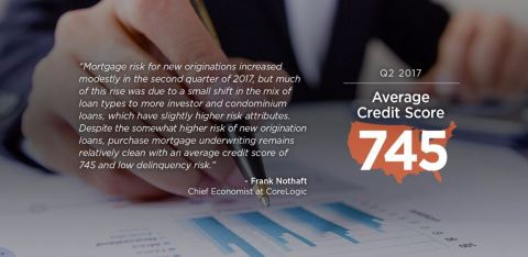 Dr. Frank Nothaft, chief economist for CoreLogic, comments on Q2 2017 average credit score for home-purchase buyers. (Graphic: Business Wire)