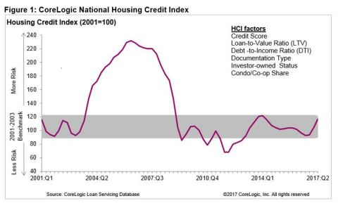 Figure 1: CoreLogic National Housing Credit Index Q2 2017 (Graphic: Business Wire)
