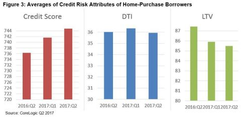 Figure 3: CoreLogic Averages of Credit Risk Attributes of Home-Purchase Borrowers Q2 2017 (Graphic: Business Wire)