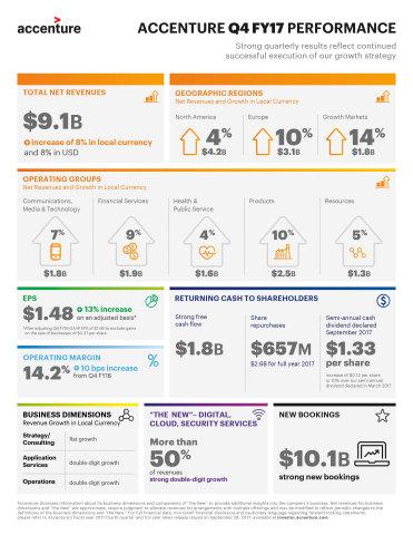 http://mms.businesswire.com/media/20170928005313/en/615274/4/Q4_FY17_Infographic.jpg