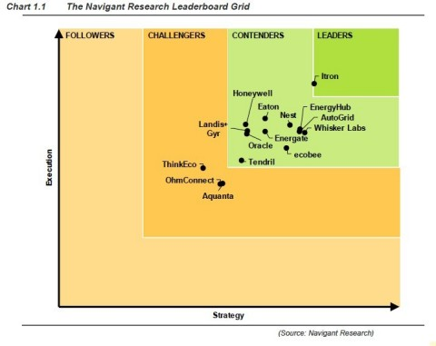 To learn more about the Navigant Research Leaderboard: Residential Demand Response report, visit: ht ...