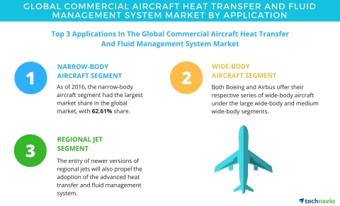 Technavio has published a new report on the global commercial aircraft heat transfer and fluid management system market from 2017-2021. (Graphic: Business Wire)