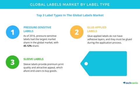 Technavio has published a new report on the global labels market from 2017-2021. (Graphic: Business ...