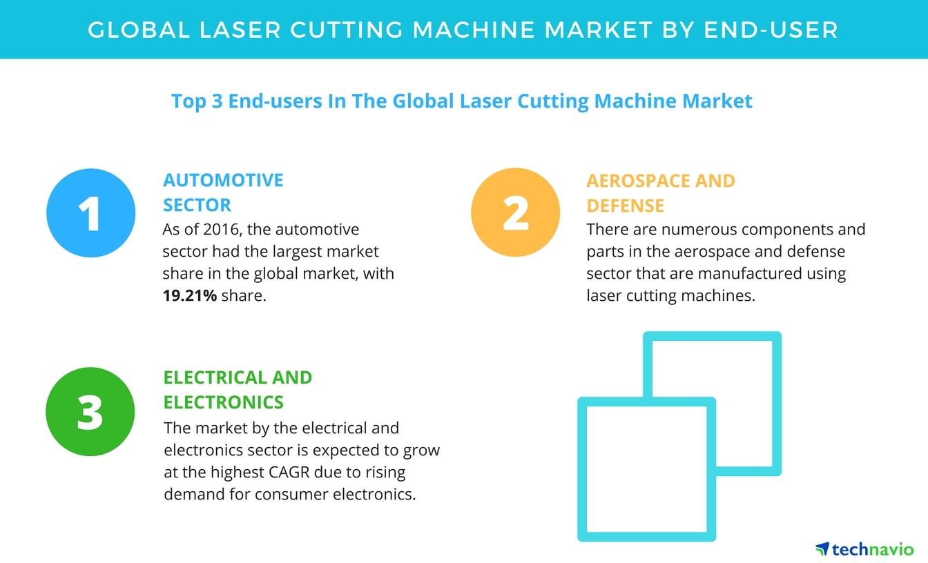 Laser Cutting Machine Market Forecasts And Segments By Technavio Mashins Wiring Diagram Wires Business Wire
