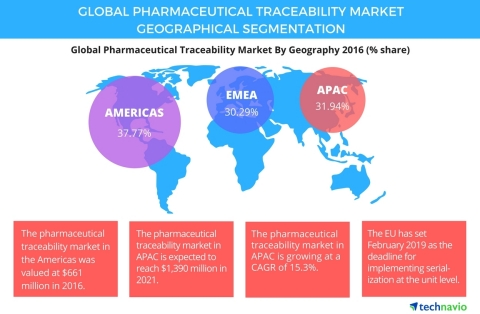 Technavio has published a new report on the global pharmaceutical traceability market from 2017-2021 ...