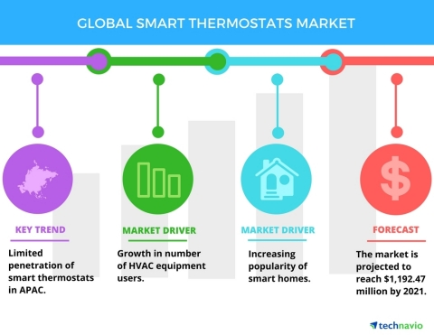 Technavio has published a new report on the global smart thermostats market from 2017-2021. (Graphic ...