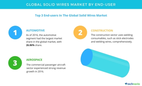 Technavio has published a new report on the global solid wires market from 2017-2021. (Graphic: Business Wire)