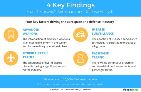 Technavio has published a new report on the global electronic warfare market from 2017-2021. (Graphi ...