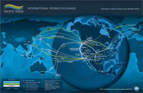 Pacific Wave International Peering Exchange (Graphic: Business Wire)
