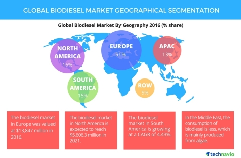Technavio has published a new report on the global biodiesel market from 2017-2021. (Photo: Business ...