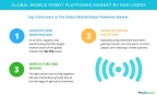 Technavio has published a new report on the global mobile robot platforms market from 2017-2021. (Photo: Business Wire)