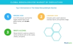 Technavio has published a new report on the global benzaldehyde market from 2017-2021. (Graphic: Business Wire)