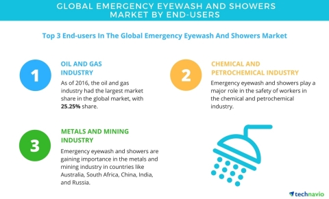 Technavio has published a new report on the global emergency eyewash and showers market from 2017-20 ...