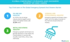 Technavio has published a new report on the global emergency eyewash and showers market from 2017-2021. (Graphic: Business Wire)