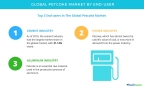 Technavio has published a new report on the global petcoke market from 2017-2021. (Graphic: Business Wire)