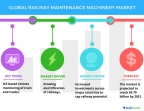 Technavio has published a new report on the global railway maintenance machinery market from 2017-2021. (Graphic: Business Wire)