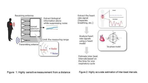 Overview of a new remote sensing technology for vital signs (Graphic: Business Wire)