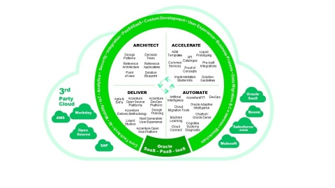 Accenture Cloud Suite for Oracle (Photo: Business Wire)