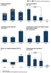 DONG Energy's green transformation to green growth. (Graphic: Business Wire)