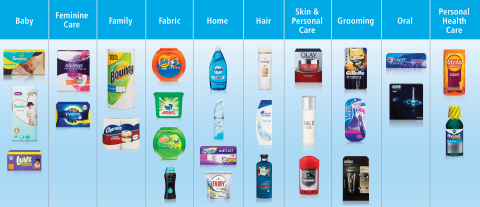 P&G's 10 Categories: P&G is a profoundly different, much stronger, more profitable Company than we were just a few years ago. The changes we have made are broad based and delivering results. For example, we undertook our most significant portfolio restructuring ever. We reduced the number of brands from 170 to 65 and the number of categories from 16 to 10, building shareholder value every step of the way. We now have a portfolio that plays to our strengths, where products solve problems and performance drives purchase. We are completely out of businesses driven by fashion, fragrances or flavors. (Graphic: Business Wire)