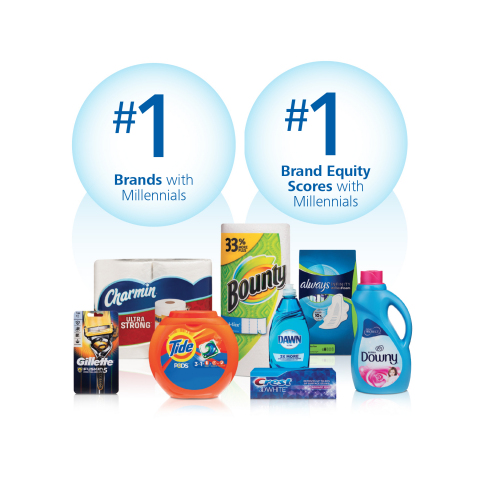 Our #1 market share position among millennials in brands such as Always, Tide, Downy, Dawn, Bounty, Charmin, Gillette, Crest and several others is evidence of P&G's leadership. (Photo: Business Wire)