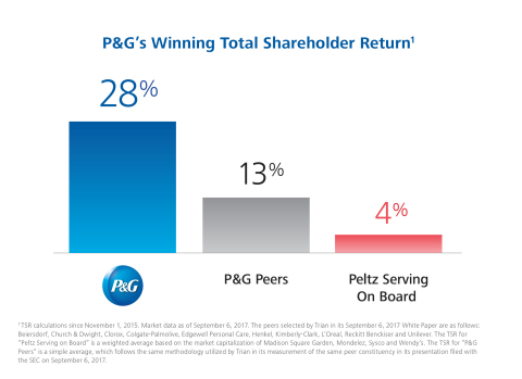 The P&G team has delivered 28% total shareholder return during the past two years, above peer companies (13% return) and above the weighted average shareholder return of companies on which Mr. Peltz serves as a board member (4% return). (Graphic: Business Wire)