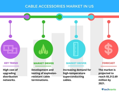Technavio has published a new report on the cable accessories market in the US from 2017-2021. (Grap ...