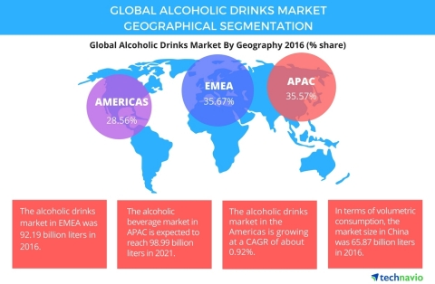 Technavio has published a new report on the global alcoholic drinks market from 2017-2021. (Graphic: Business Wire)