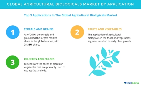 Technavio has published a new report on the global agricultural biologicals market from 2017-2021. (Graphic: Business Wire)