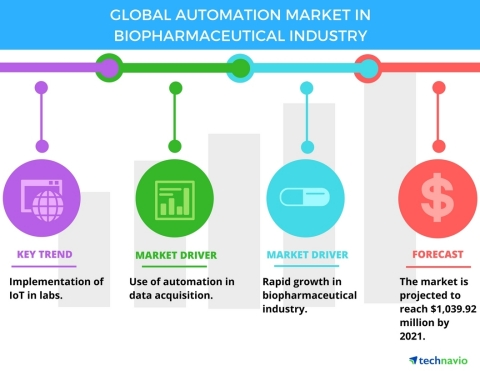 Technavio has published a new report on the global automation market in biopharmaceutical industry from 2017-2021. (Graphic: Business Wire)