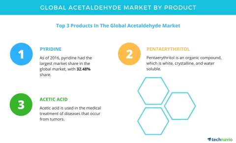 Technavio has published a new report on the global acetaldehyde market from 2017-2021. (Graphic: Business Wire)