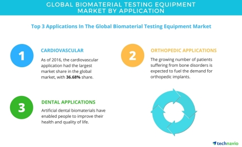 Technavio has published a new report on the global biomaterial testing equipment market from 2017-2021. (Graphic: Business Wire)