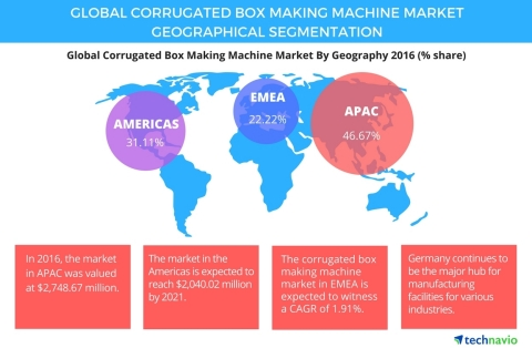 Technavio has published a new report on the global corrugated box making machine market from 2017-2021. (Graphic: Business Wire)