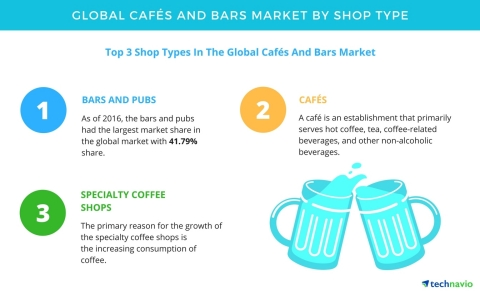 Technavio has published a new report on the global cafés and bars market from 2017-2021.(Graphic: Business Wire)