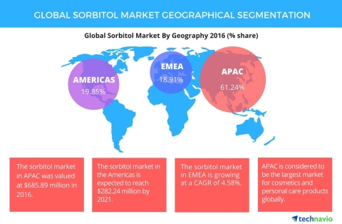 Technavio has published a new report on the global sorbitol market from 2017-2021. (Graphic: Business Wire)