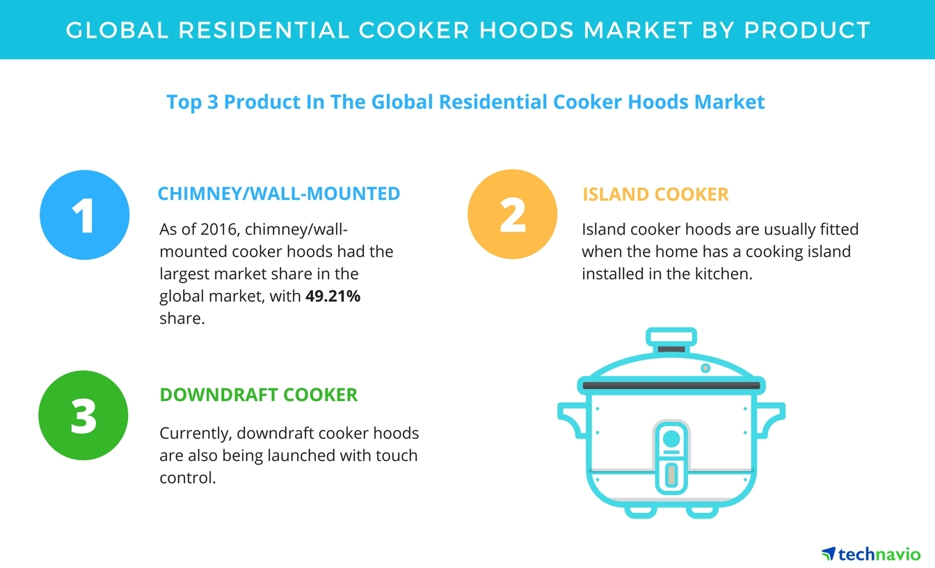 residential cooker hoods - demand for modular kitchens to boost, Wiring diagram