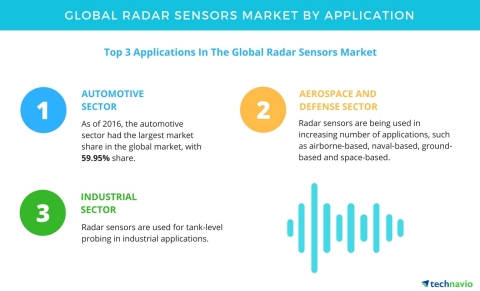 Technavio has published a new report on the global radar sensors market from 2017-2021. (Graphic: Business Wire)