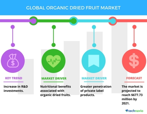 Technavio has published a new report on the global organic dried fruit market from 2017-2021. (Graph ...