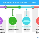 Top 5 Vendors in the Semiconductor Market in East Asia | Technavio