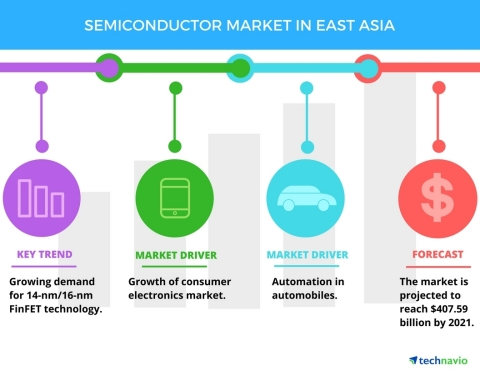 Technavio has published a new report on the semiconductor market in East Asia from 2017-2021. (Graphic: Business Wire)
